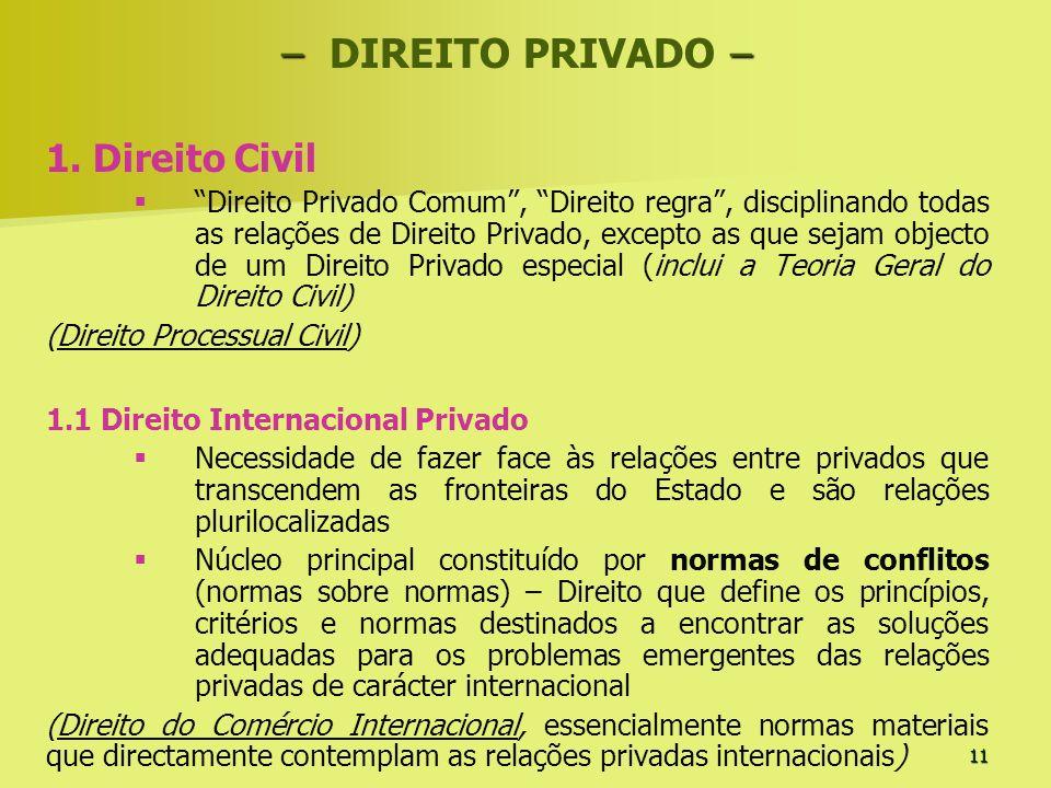 – DIREITO PRIVADO – 1. Direito Civil