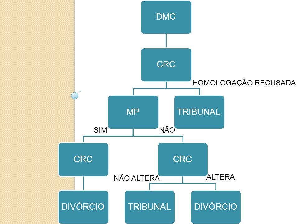 HOMOLOGAÇÃO RECUSADA SIM NÃO NÃO ALTERA ALTERA DMC CRC MP DIVÓRCIO