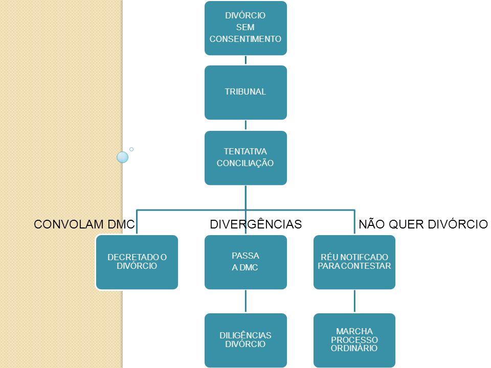 CONVOLAM DMC DIVERGÊNCIAS NÃO QUER DIVÓRCIO CONSENTIMENTO DIVÓRCIO SEM