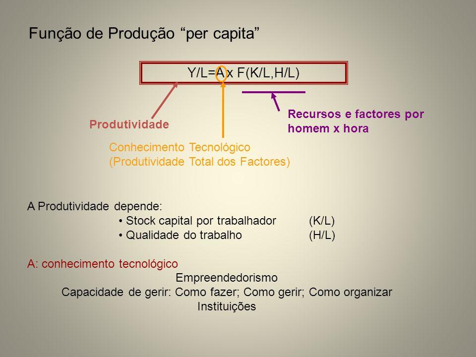 Função de Produção per capita