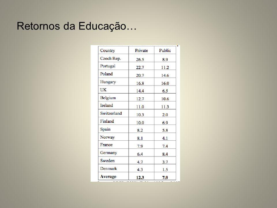 Retornos da Educação…