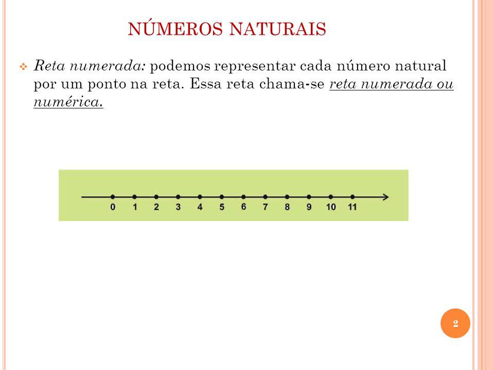 números naturais Reta numerada: podemos representar cada número natural por um ponto na reta.