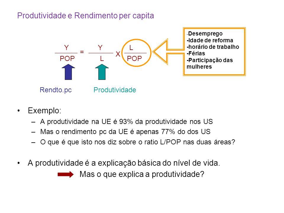 Produtividade e Rendimento per capita