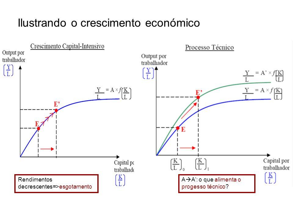 Ilustrando o crescimento económico