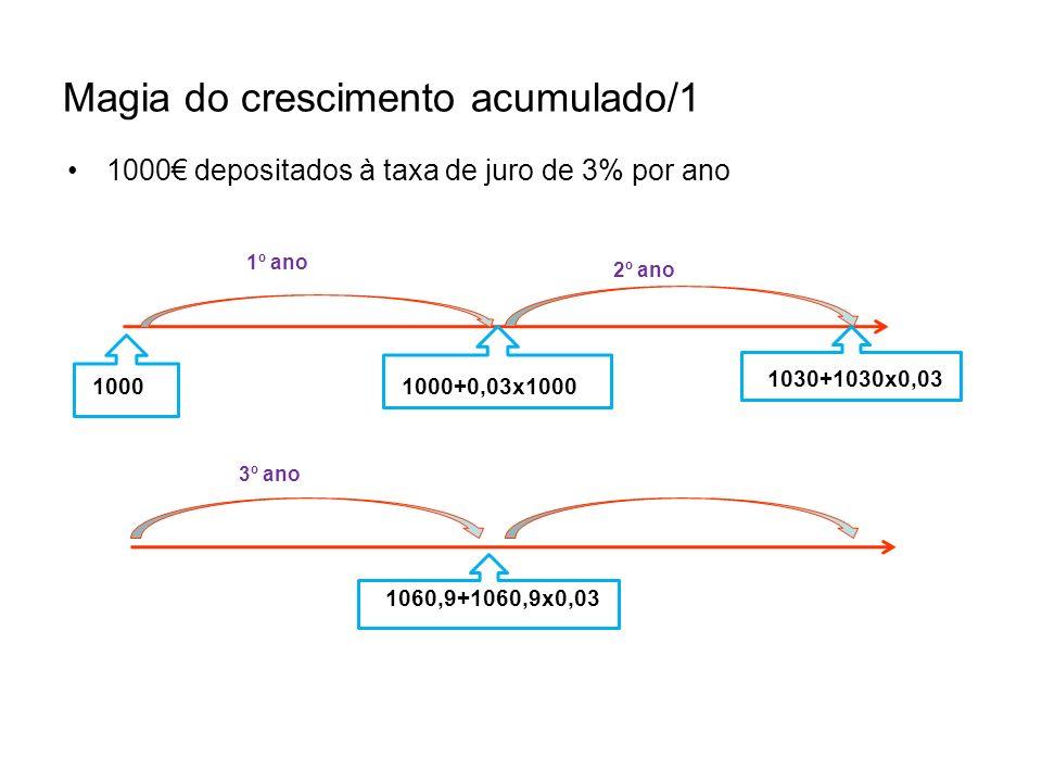 Magia do crescimento acumulado/1