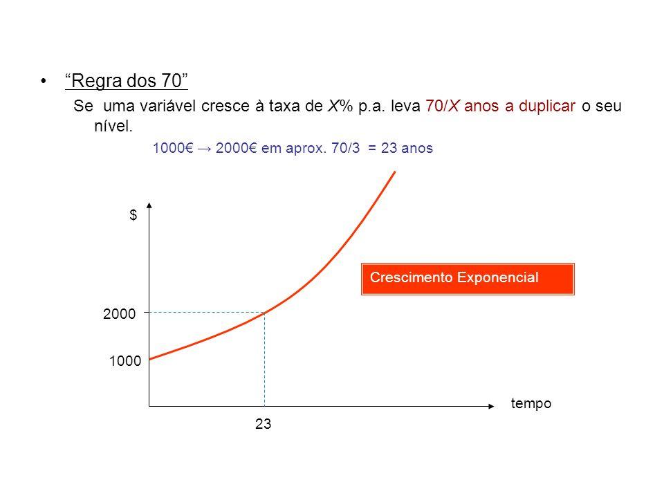 Regra dos 70 Se uma variável cresce à taxa de X% p.a. leva 70/X anos a duplicar o seu nível. 1000€ → 2000€ em aprox. 70/3 = 23 anos.