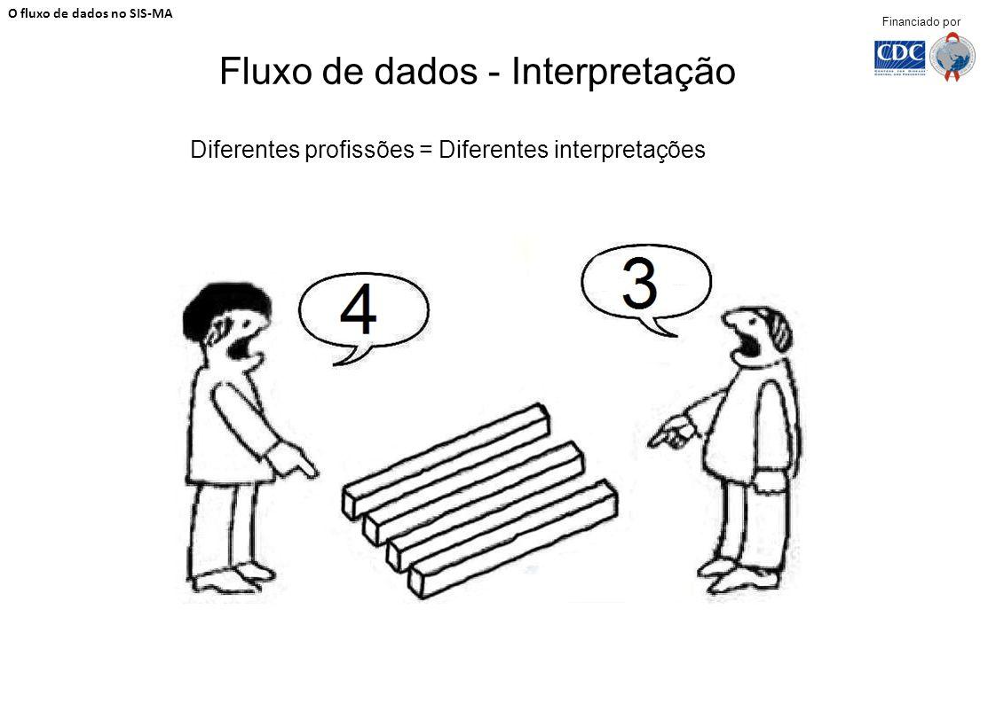 Fluxo de dados - Interpretação