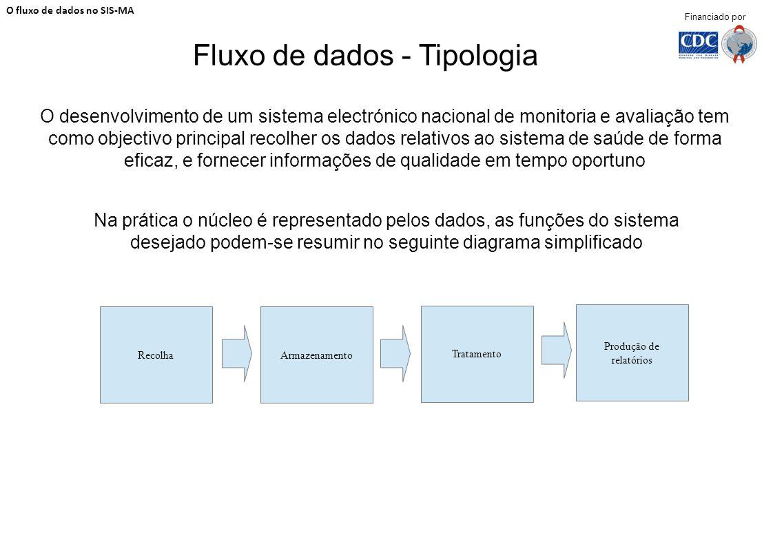 Fluxo de dados - Tipologia