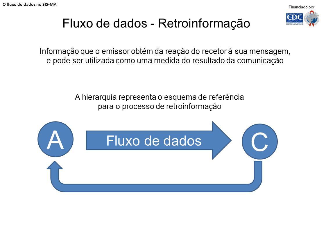 Fluxo de dados - Retroinformação