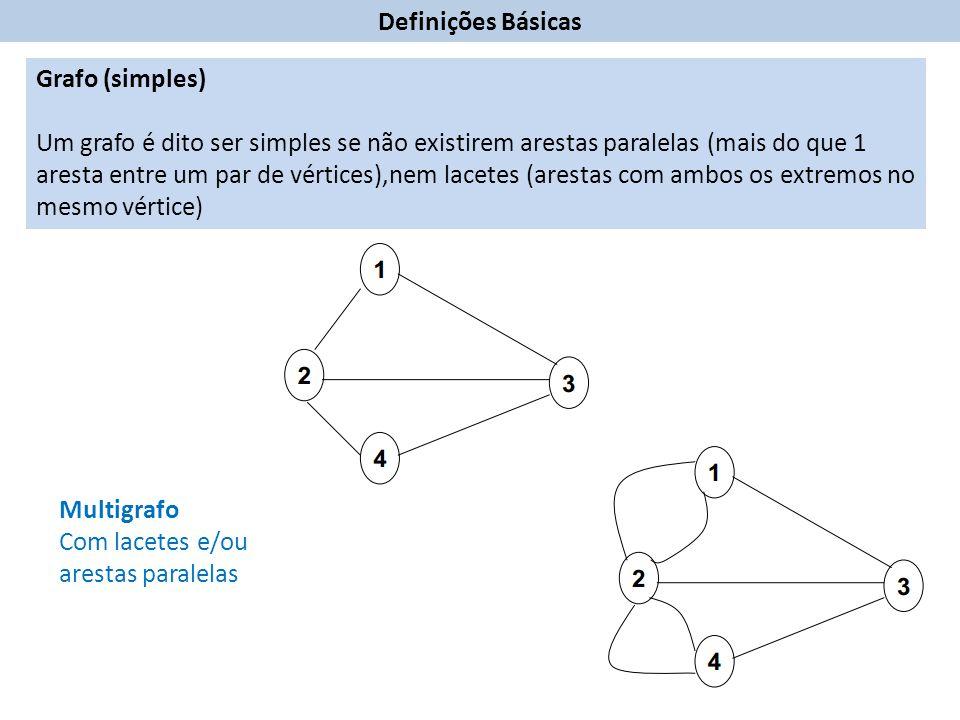 Definições Básicas Grafo (simples)