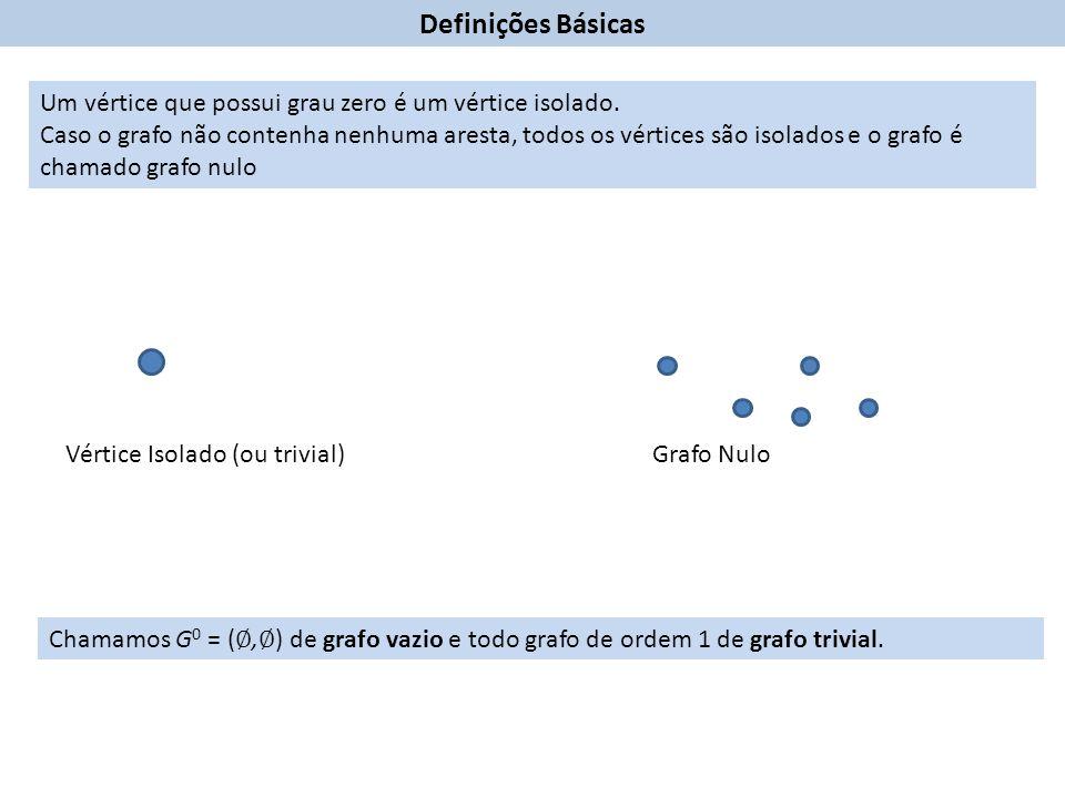 Definições Básicas Um vértice que possui grau zero é um vértice isolado.