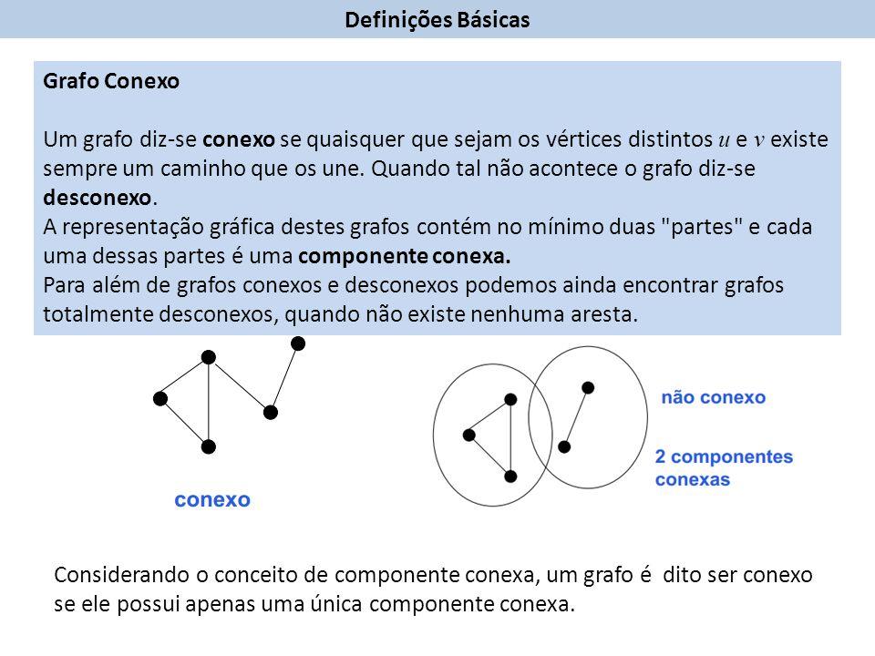 Definições Básicas Grafo Conexo.