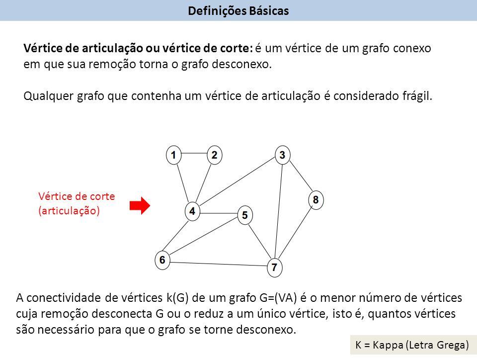 Definições Básicas Vértice de articulação ou vértice de corte: é um vértice de um grafo conexo em que sua remoção torna o grafo desconexo.