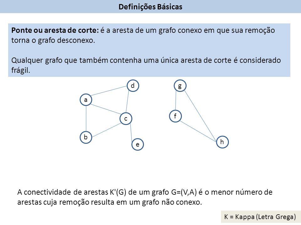 Definições Básicas Ponte ou aresta de corte: é a aresta de um grafo conexo em que sua remoção torna o grafo desconexo.