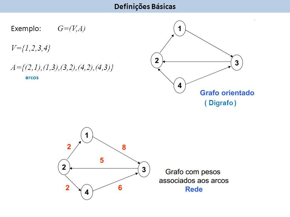Definições Básicas Exemplo: G=(V,A) V={1,2,3,4}