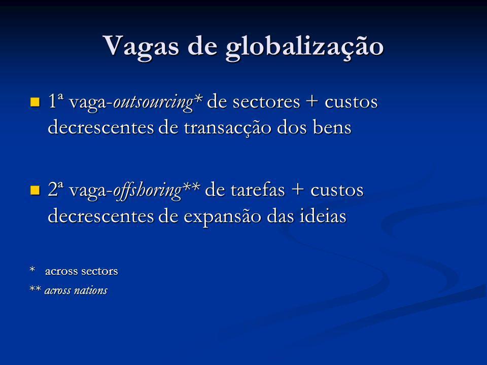 Vagas de globalização 1ª vaga-outsourcing* de sectores + custos decrescentes de transacção dos bens.