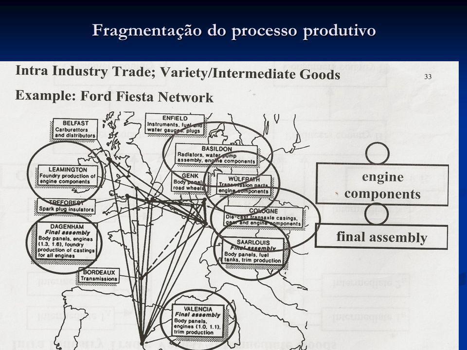 Fragmentação do processo produtivo