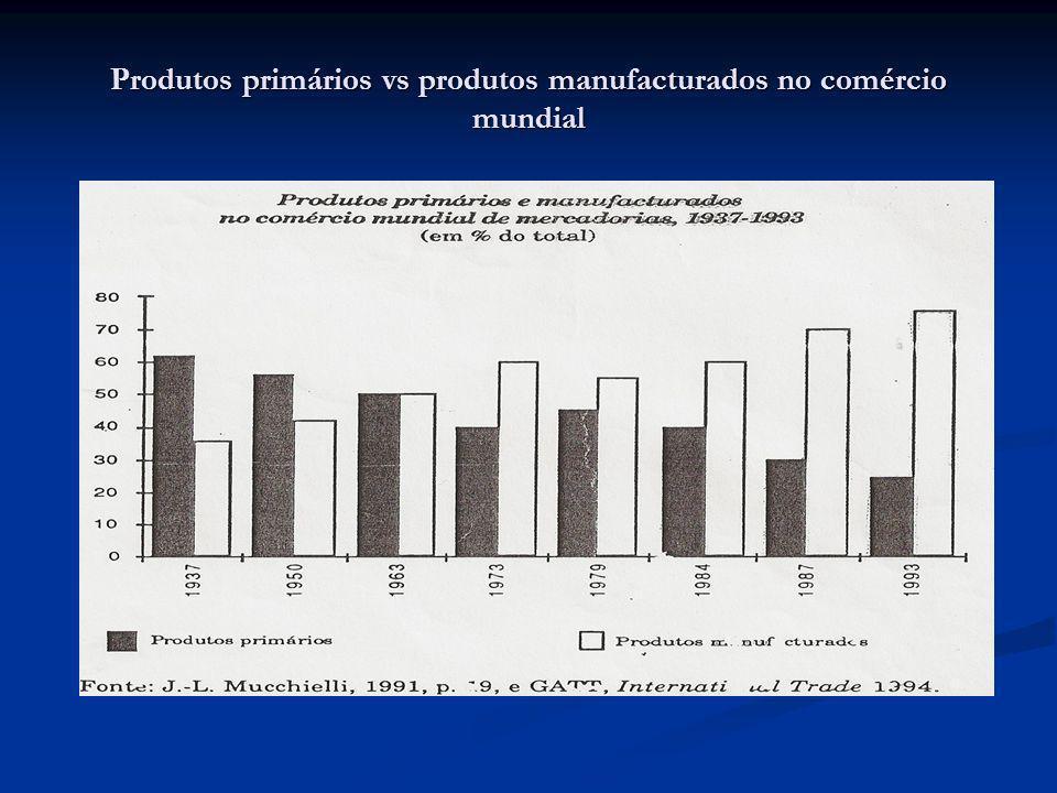 Produtos primários vs produtos manufacturados no comércio mundial