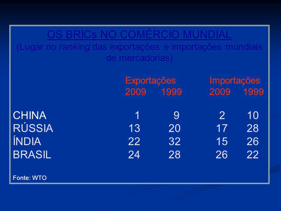 OS BRICs NO COMÉRCIO MUNDIAL