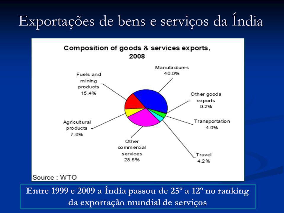 Exportações de bens e serviços da Índia