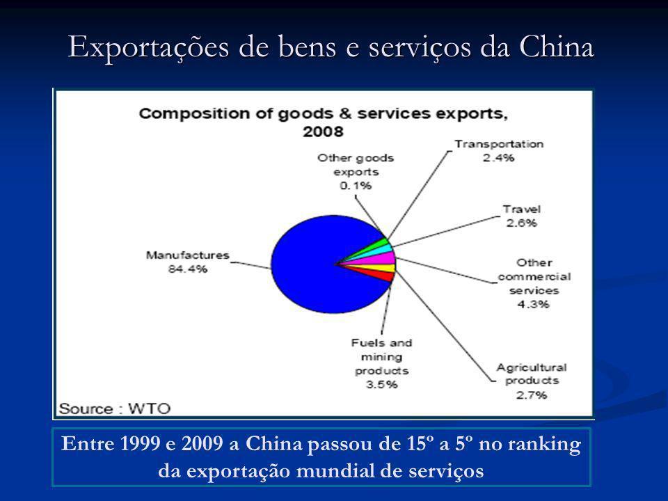 Exportações de bens e serviços da China