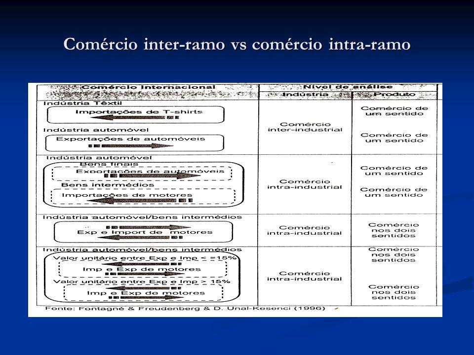 Comércio inter-ramo vs comércio intra-ramo