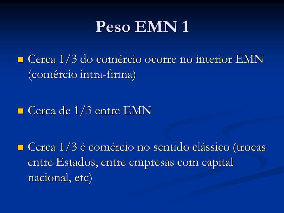 Peso EMN 1 Cerca 1/3 do comércio ocorre no interior EMN (comércio intra-firma) Cerca de 1/3 entre EMN.