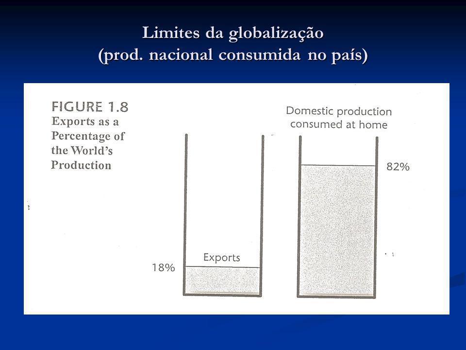 Limites da globalização (prod. nacional consumida no país)