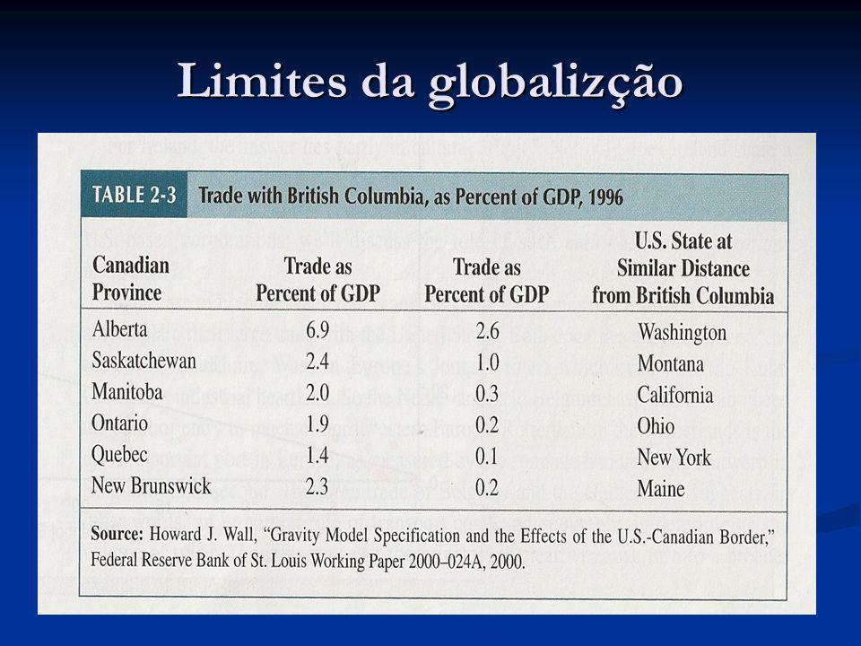Limites da globalizção