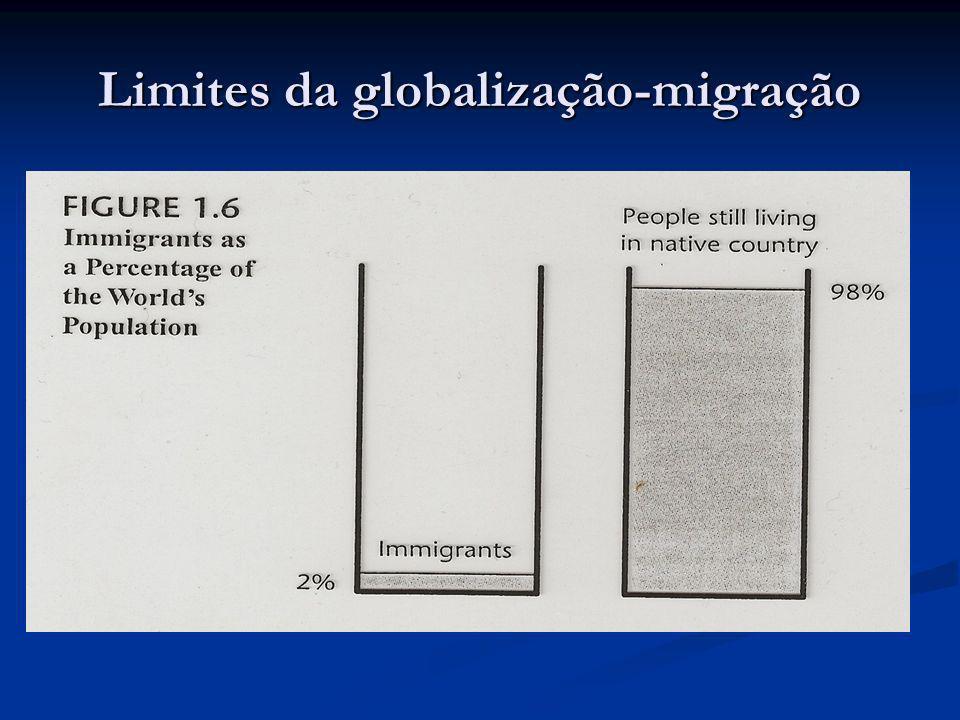 Limites da globalização-migração