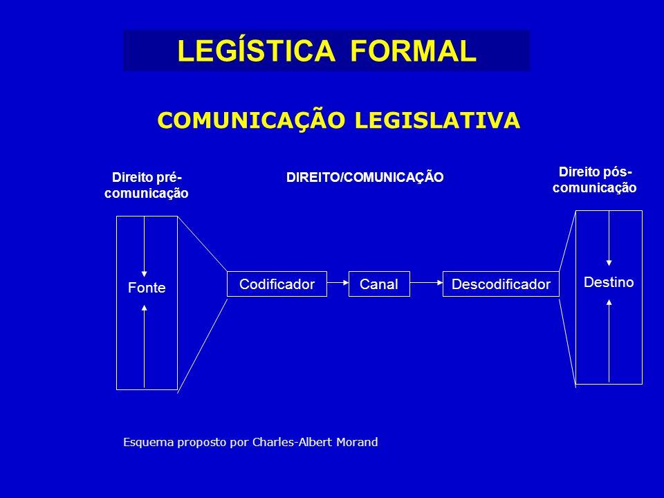 LEGÍSTICA FORMAL COMUNICAÇÃO LEGISLATIVA Destino Fonte Codificador