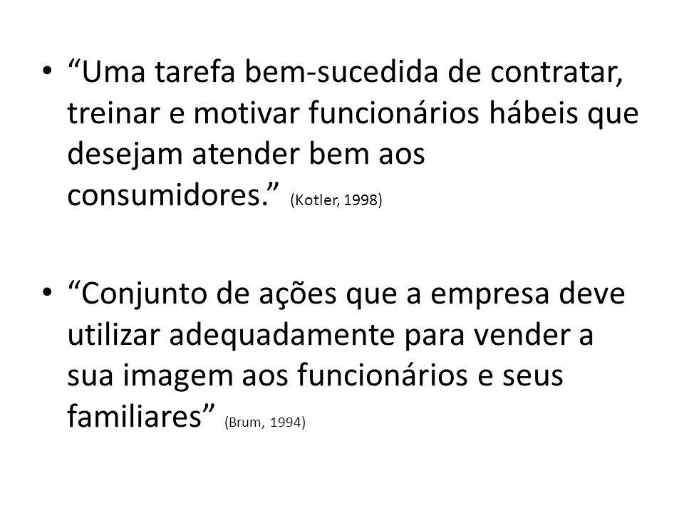Uma tarefa bem-sucedida de contratar, treinar e motivar funcionários hábeis que desejam atender bem aos consumidores. (Kotler, 1998)