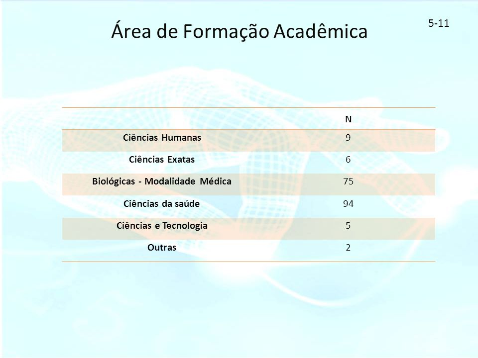 Área de Formação Acadêmica
