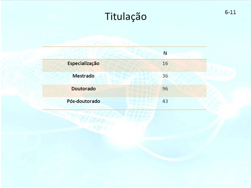 Titulação 6-11 N Especialização 16 Mestrado 36 Doutorado 96