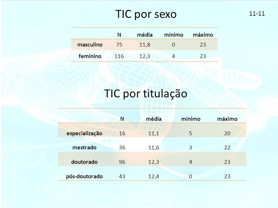 TIC por sexo TIC por titulação 11-11 N média mínimo máximo masculino