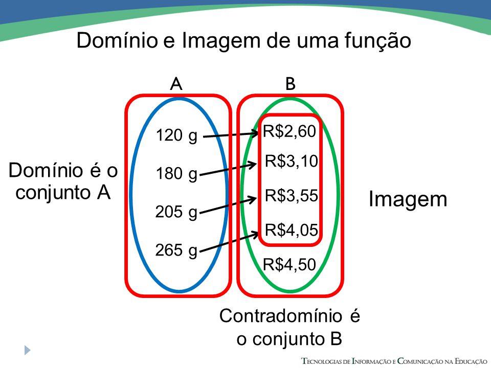 Domínio e Imagem de uma função