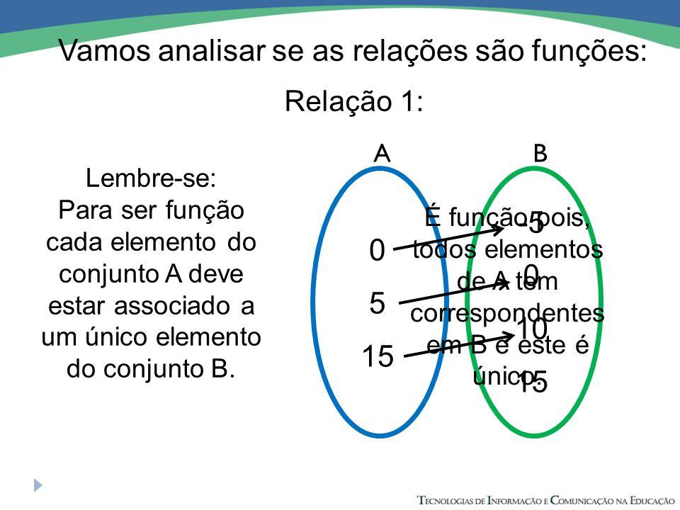 Vamos analisar se as relações são funções: