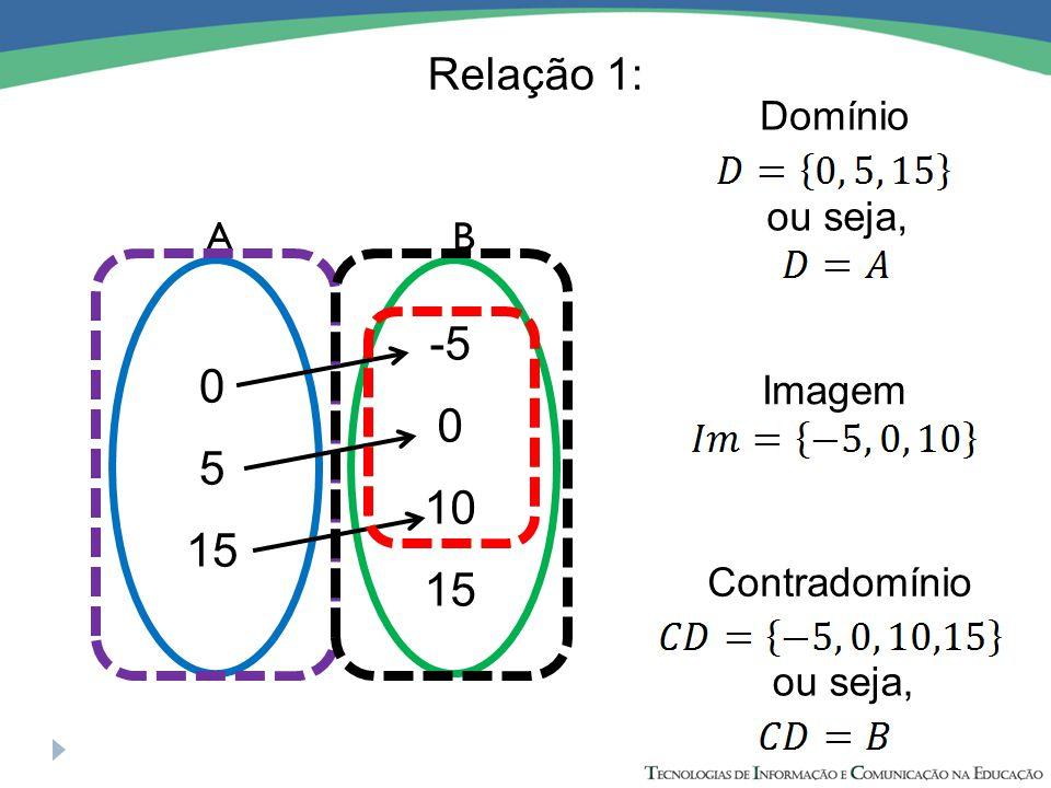 -5 5 10 15 15 Relação 1: Domínio ou seja, A B Imagem Contradomínio