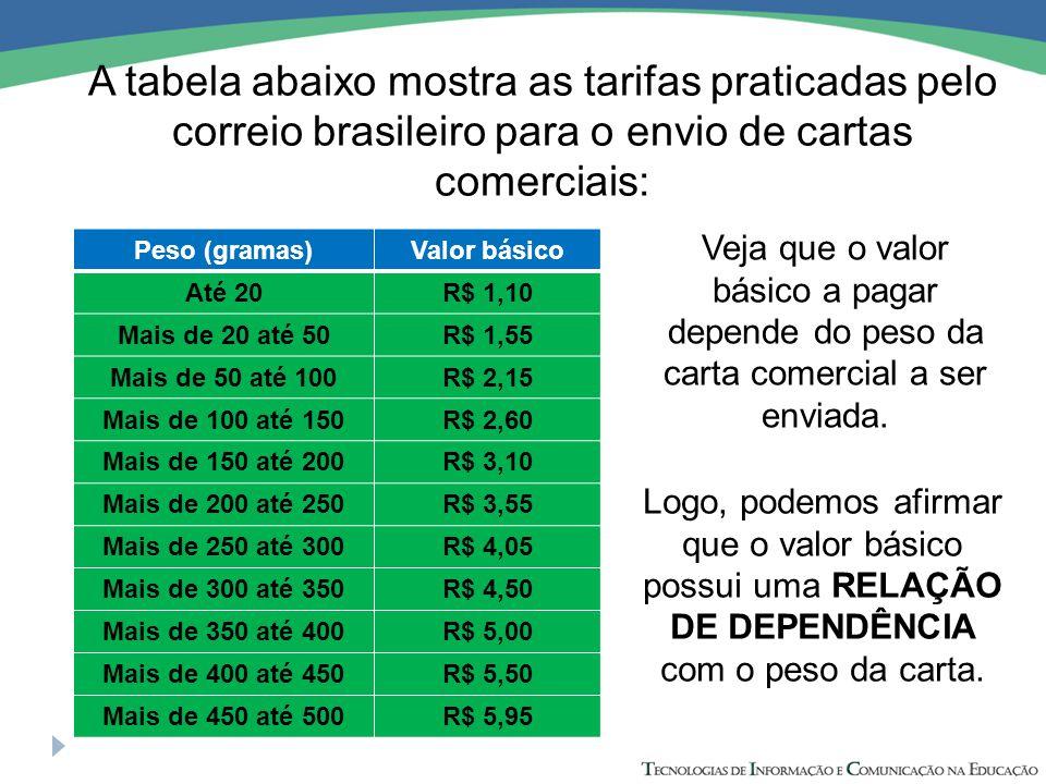 A tabela abaixo mostra as tarifas praticadas pelo correio brasileiro para o envio de cartas comerciais: