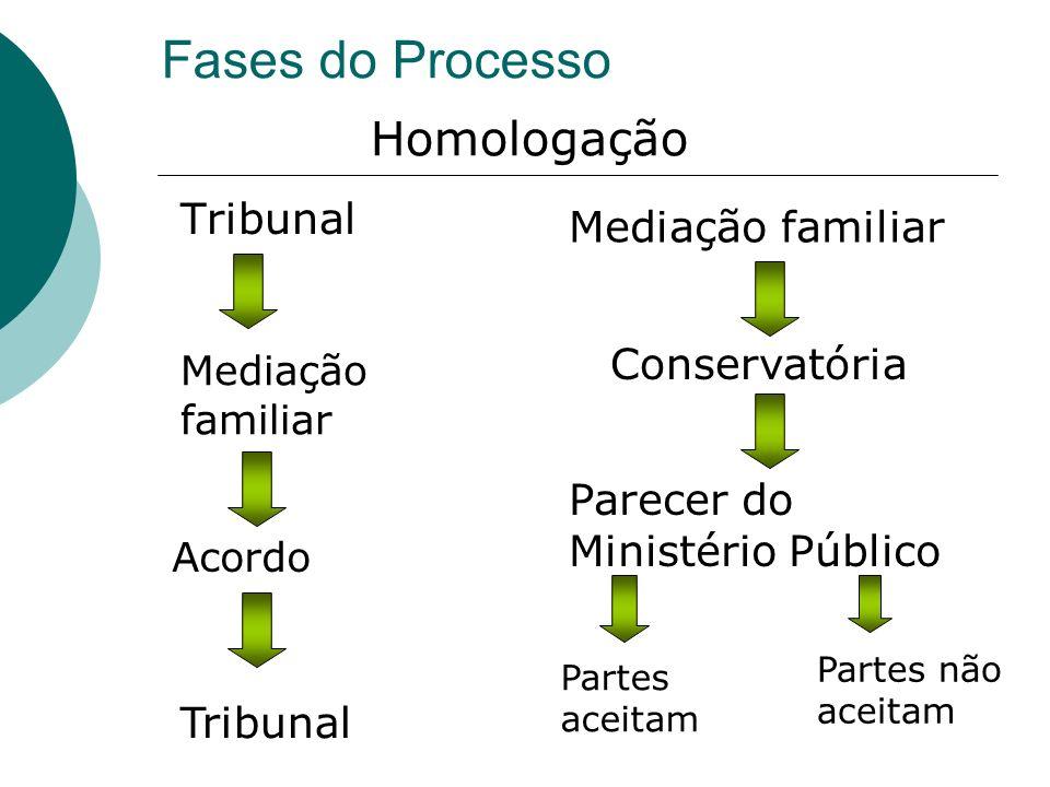 Fases do Processo Homologação Tribunal Mediação familiar Conservatória