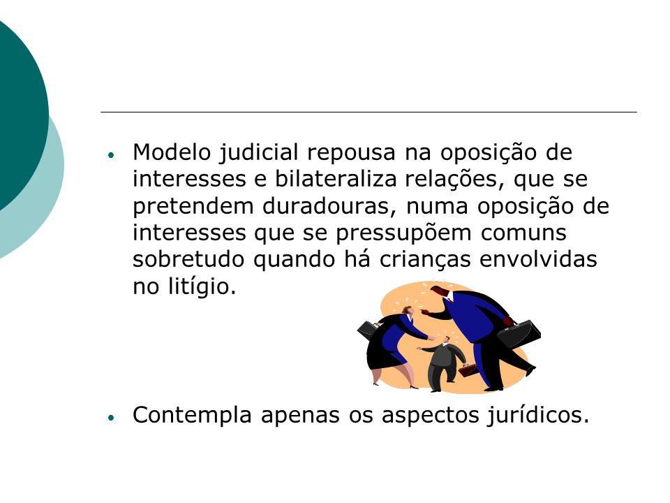 Modelo judicial repousa na oposição de interesses e bilateraliza relações, que se pretendem duradouras, numa oposição de interesses que se pressupõem comuns sobretudo quando há crianças envolvidas no litígio.