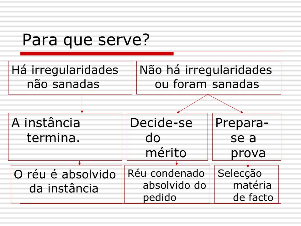 Para que serve A instância termina. Decide-se do mérito