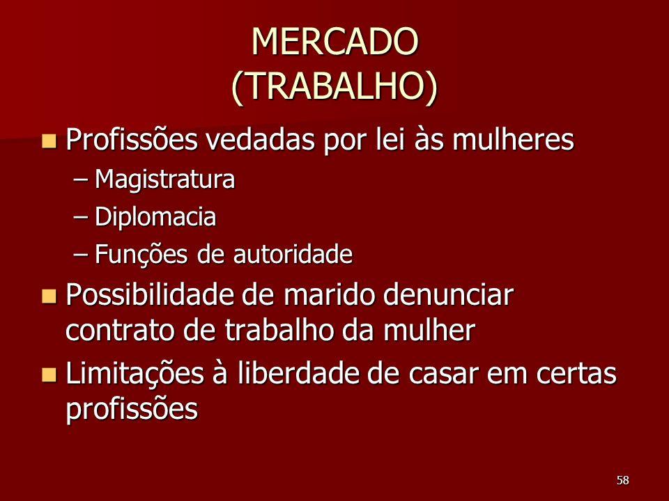 MERCADO (TRABALHO) Profissões vedadas por lei às mulheres