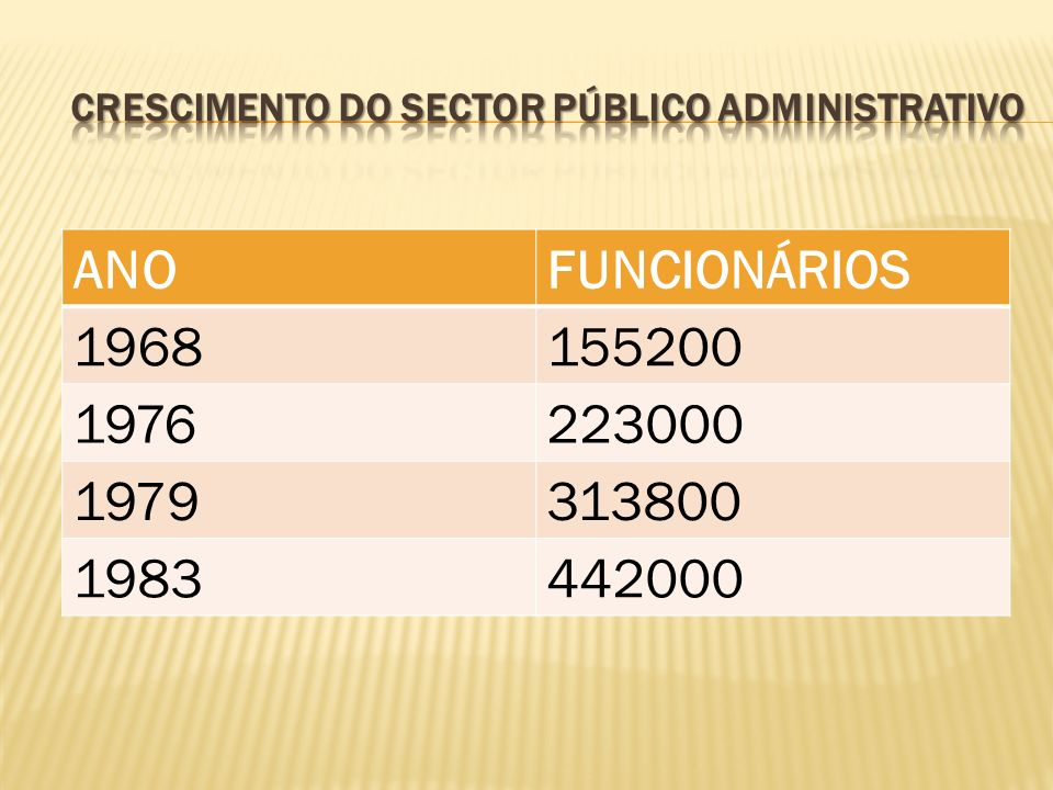 Crescimento do sector Público Administrativo
