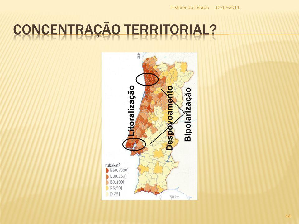 Concentração Territorial