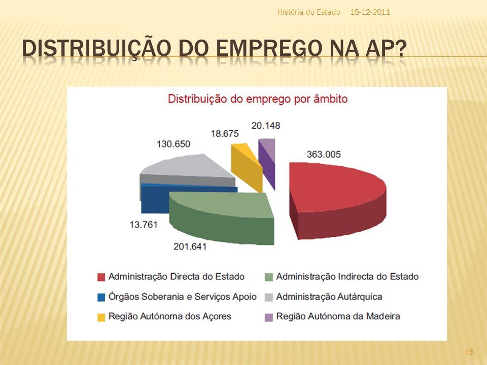 Distribuição do Emprego na AP
