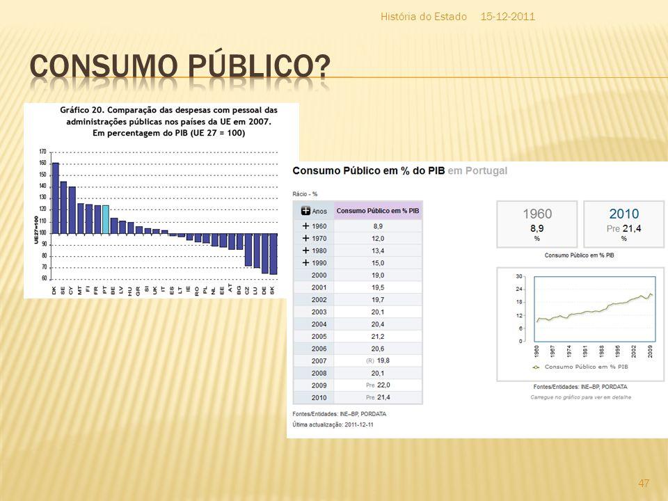 História do Estado 15-12-2011 Consumo Público