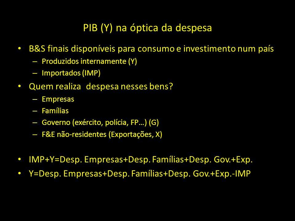 PIB (Y) na óptica da despesa