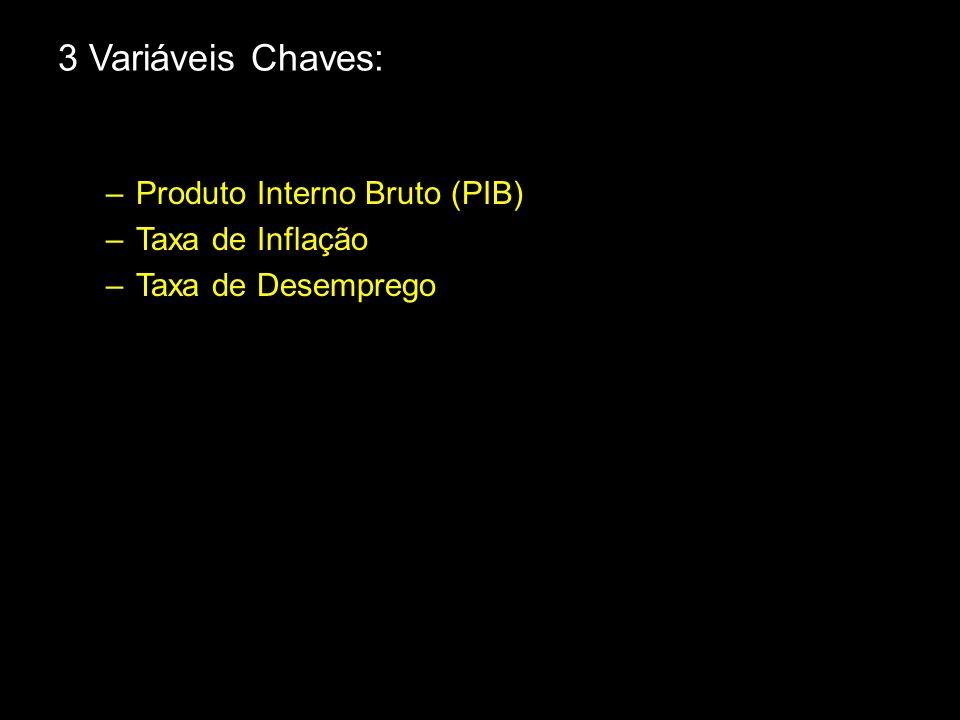 3 Variáveis Chaves: Produto Interno Bruto (PIB) Taxa de Inflação