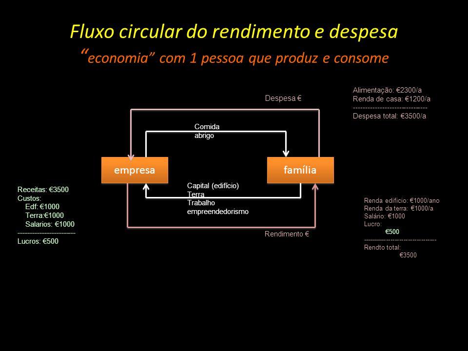 Fluxo circular do rendimento e despesa economia com 1 pessoa que produz e consome